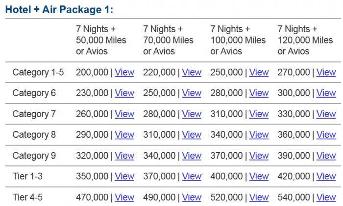 Marriott Rewards Travel Package Package 1