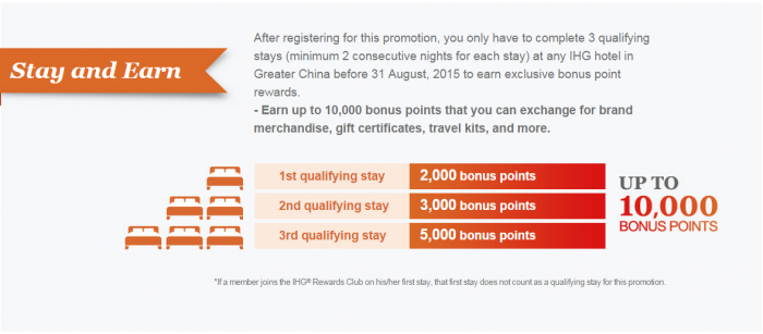 IHG Rewards Club Summer Triple Rewards Greater China June 8 August 31 2015 Table