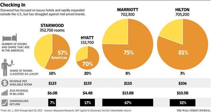 Hotel Market Comparison