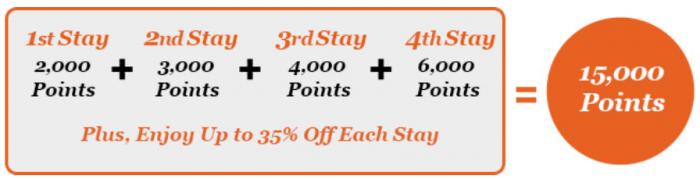 IHG Rewards Club Book Direct 15,000 Bonus Points July 1 December 31 2015 Graphic