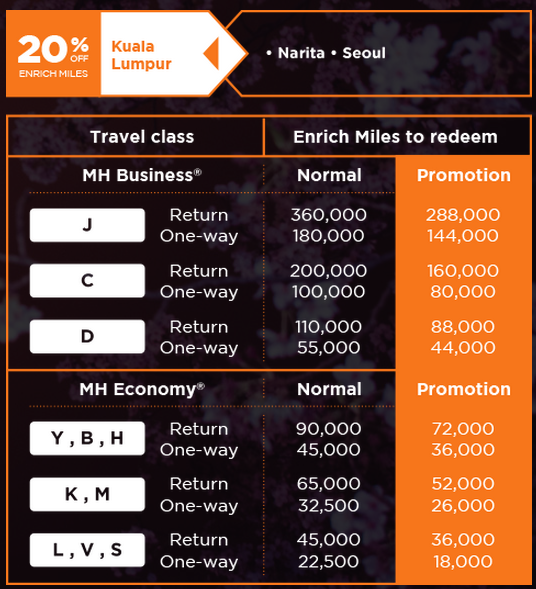 Malaysia Airlines Enrich Discount Awards August 2015 North Asia 2