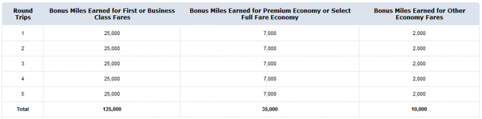 American Airlines Up To 125,000 Bonus Miles Transatlantic September January 31 2016 Table