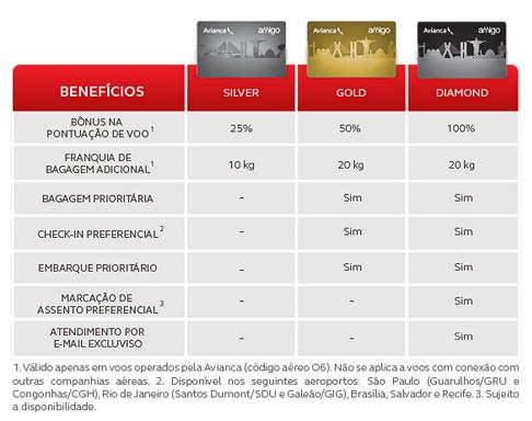 Avianca Brazil Amigo Star Alliance Gold Status Match Benefits