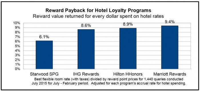 Switchfly Hotel Reward Payback Survey
