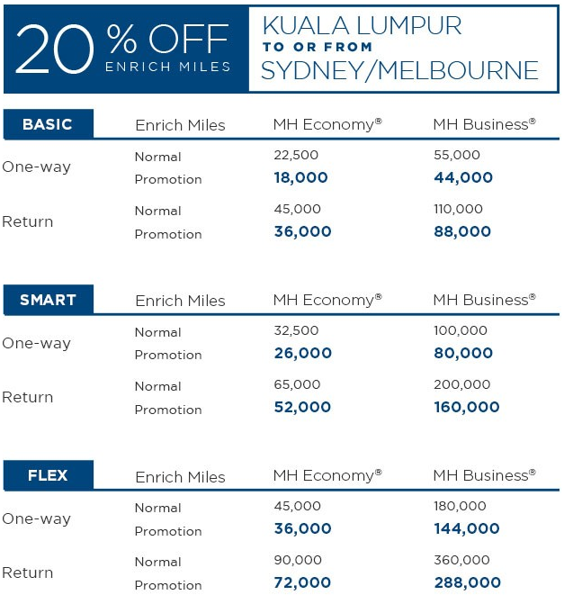 Malaysia Airlines Enrich Australia Award Discount 1