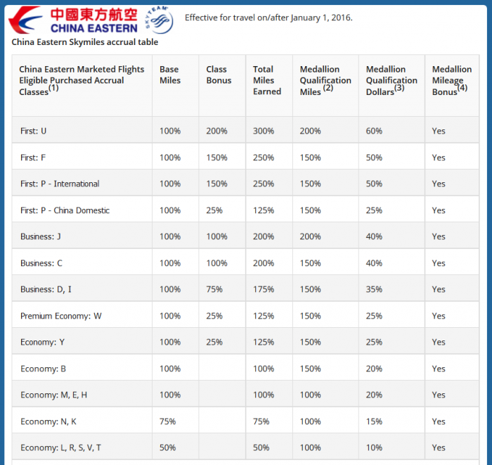 Delta SkyMiles China Eastern Table