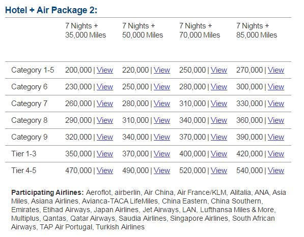 Marriott Rewards South African Airways Travel Packages
