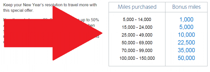 American Airlines Buy AAdvantage Miles January 2016 Promo Table