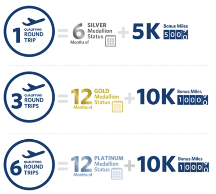 Delta SkyMiles Medallion Fast Track Offer Trips