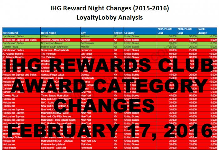 IHG Rewards Club Award Category Changes 2016 U