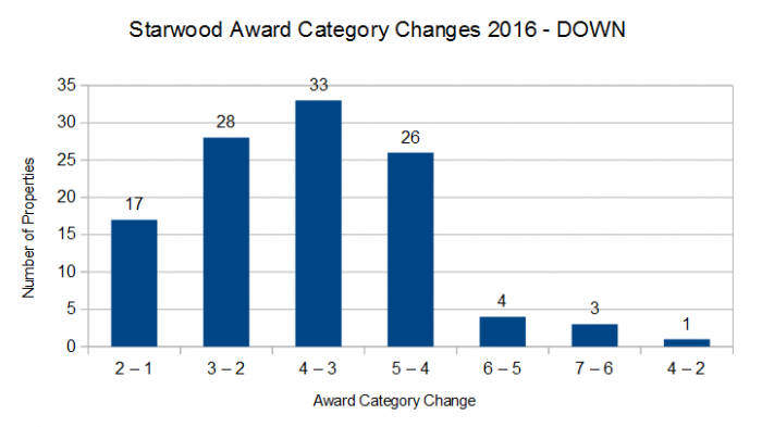 SPG Award Category Changes March 1 2016 DOWN