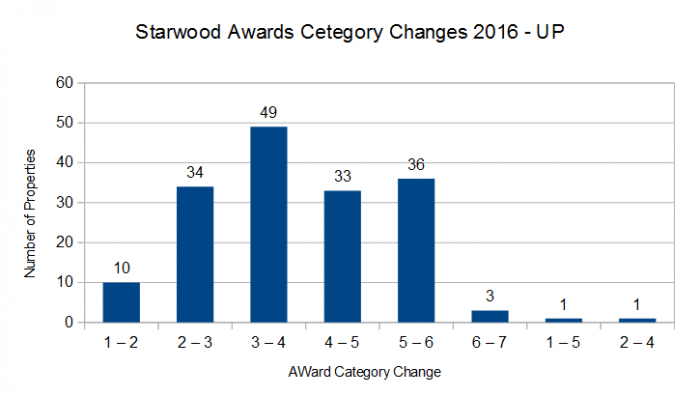 SPG Award Category Changes March 1 2016 UP