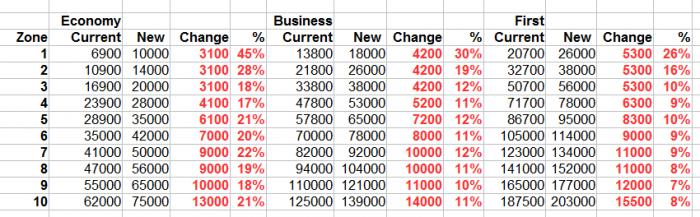 Virgin Australia Velocity Changes June 1 2016 Etihad