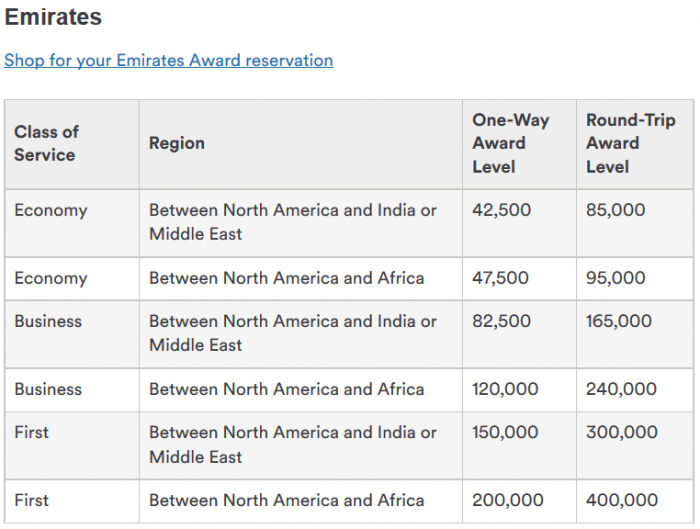 Alaska Airlines MileagePlan Emirates Africa New