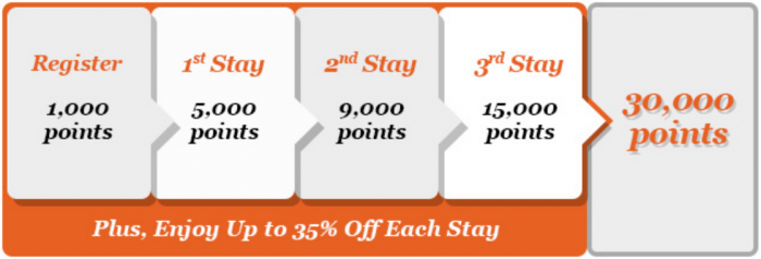 IHG Rewards Club 30,000 Bonus Points