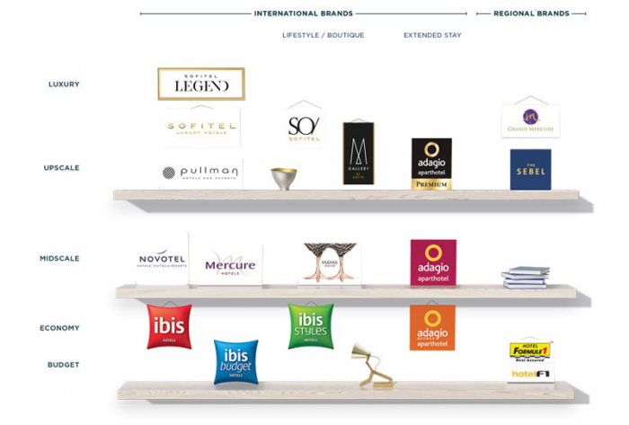 Le Club AccorHotels Brands