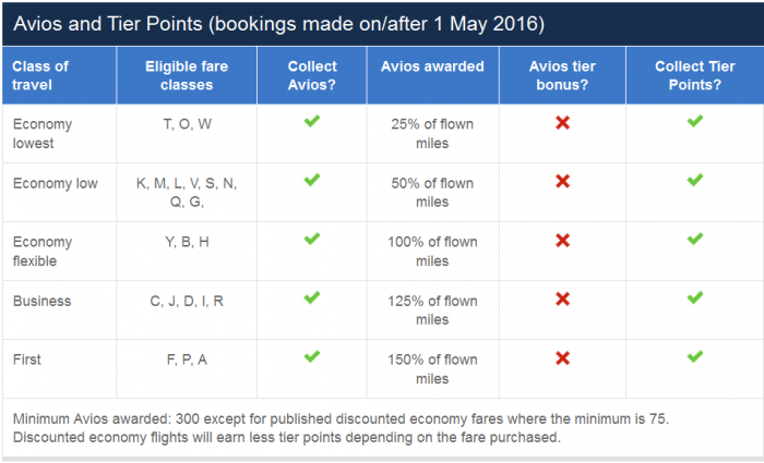 British Airways Executive Club Qatar Airways Earning Changes May 1