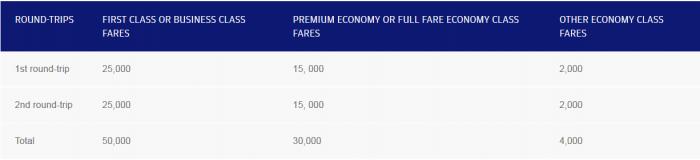 Finnair Plus Transatlantic Travel Summer Offer May 11 - July 31 2016 Table