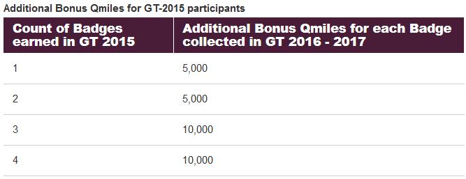 Qatar Airways Privilege Club Globetrotter Campaign Returns For 2016 Previous Bonus