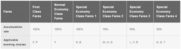 JAL AS Fare Classes