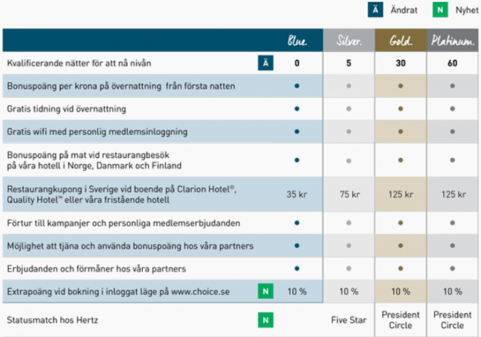 Nordic Choice Status Match Benefits 1