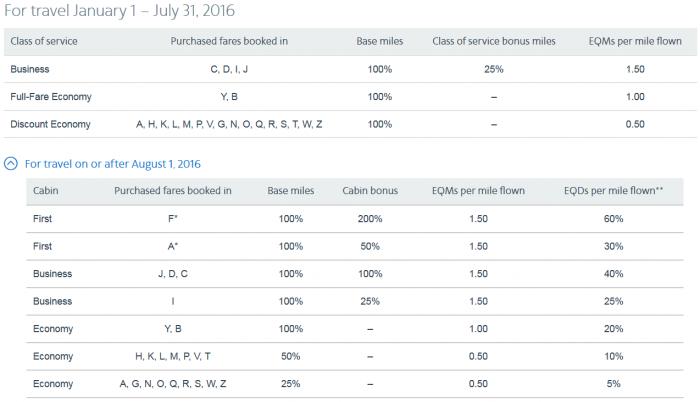 American Airlines AAdvantage Partner Enhancements Finnair