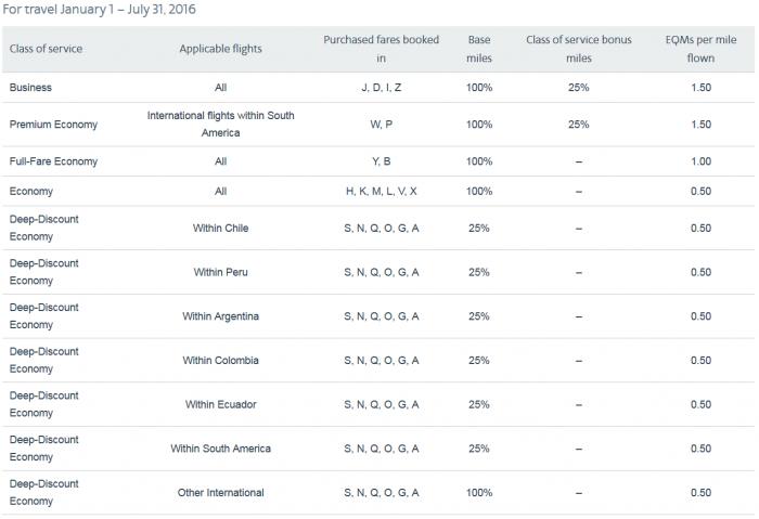 American Airlines AAdvantage Partner Enhancements LAN 1