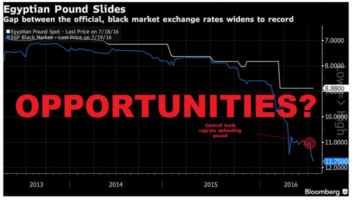 Bloomberg Egyptian Pound U