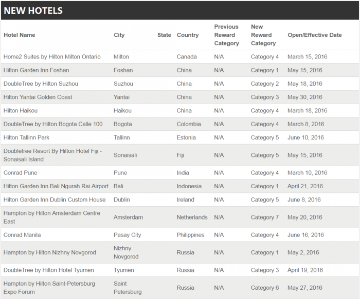 Hilton HHonors Award Category Update June 29 2016 New Hotels 1