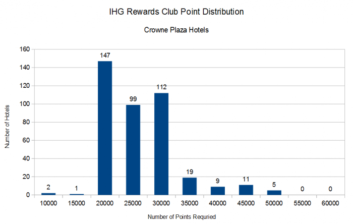 IHG Rewards Club Distribution By Points Required Crowne Plaza