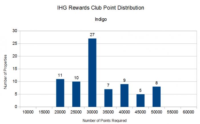 IHG Rewards Club Distribution By Points Required Indigo