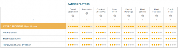 J.D. Power North America Hotel Guest Satisfaction Index Study 2016 Upper Extended Stay