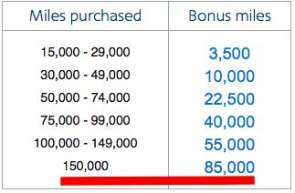 Bonus Levels