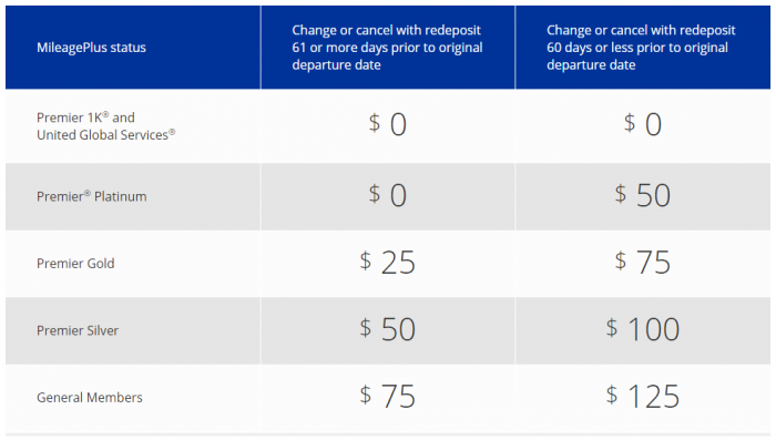 United Airlines MileagePlus Enhancements Fees