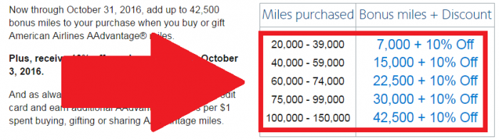 american-airlines-buy-aadvantage-miles-table