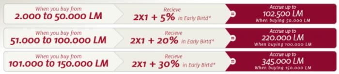 Avianca LifeMiles September 2016 Campaign Bonus