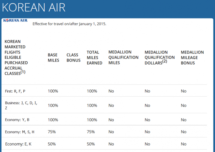 Delta Korean Air Group 4 Earning
