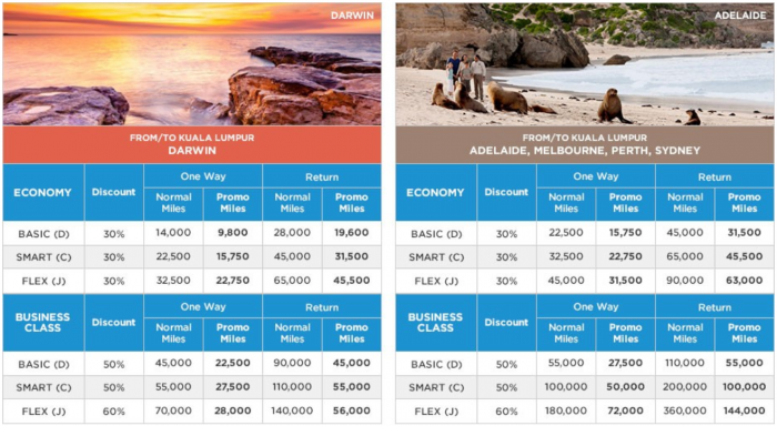 Malaysia Airlines Enrich Australia Award Promotion 1