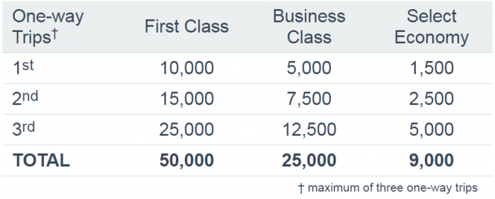 american-airlines-aadvantage-up-to-50000-bonus-miles-australia-new-zealand-february-1-may-31-2017-table