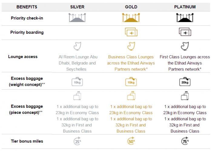 etihad-airways-partners-cross-benefits-graph