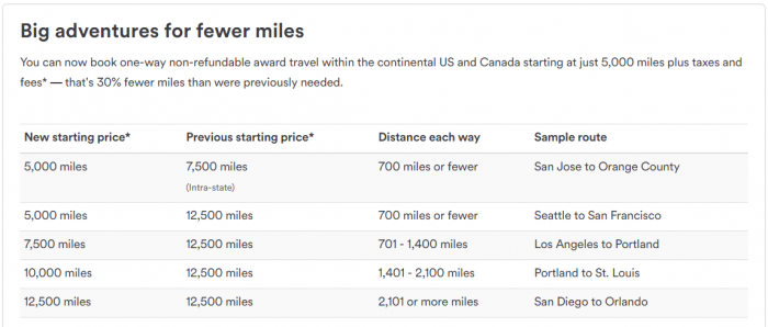 alaska-airlines-mileage-plan-changes-december-19-2016-fewer-miles