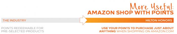 Hilton HHonors Changes Amazon