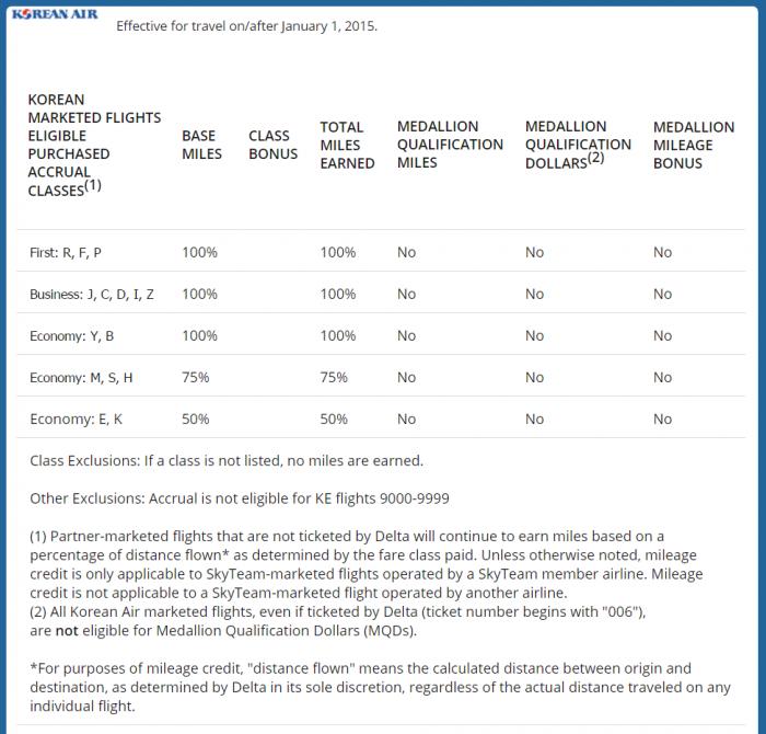 Delta Air Lines & Korea Air MOU Korean Group 4 Details