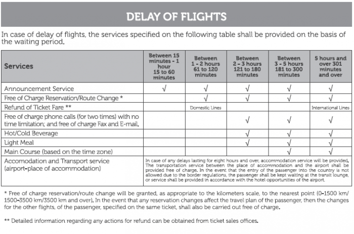 Turkish Airlines Passenger Rights Page 2 1