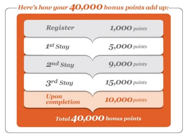 IHG Rewards Club Asia-Pacific Book Direct Campaign 2017 Bonus Points
