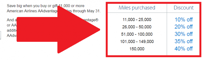 American Airlines Buy & Gift AAdvantage Miles Up To 40 Percent Off May 1 - 31 2017 Bonus Table