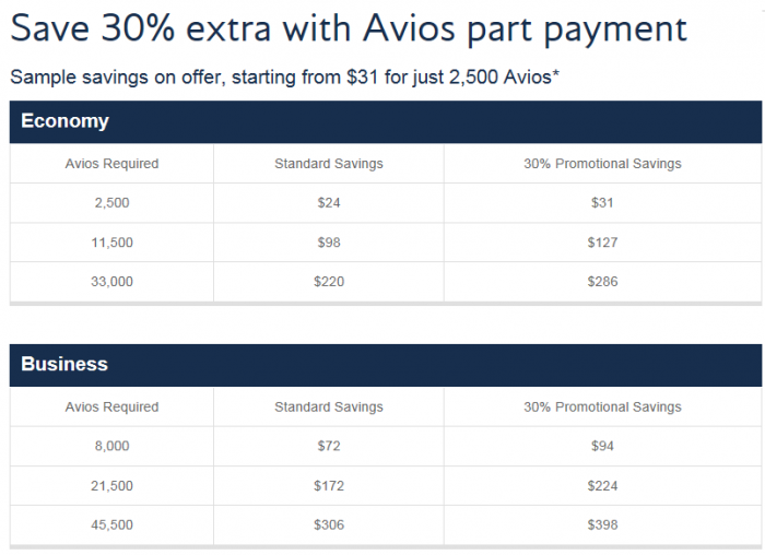 Brirish Airways Avios Part Payment 30 Percent Bonus Table
