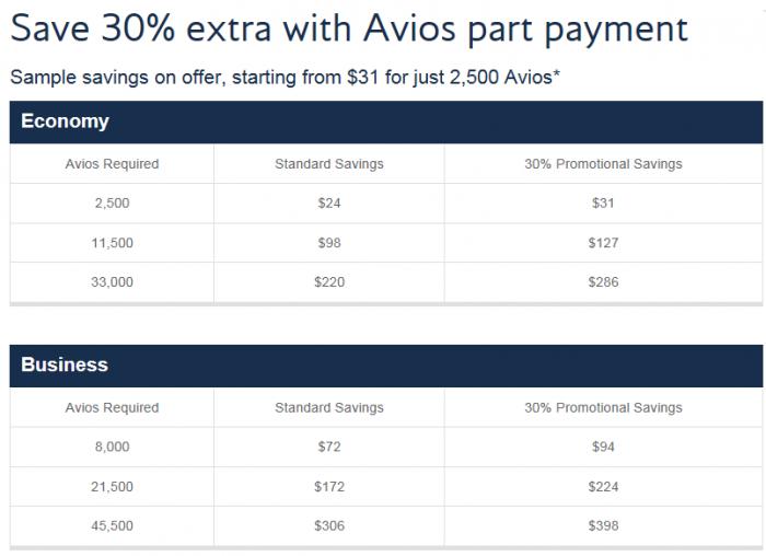 Brirish Airways Avios Part Payment 30 Percent Bonus Table