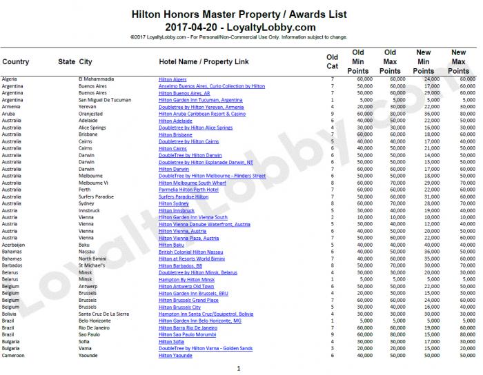 Hilton Honors Master Property List April 2017