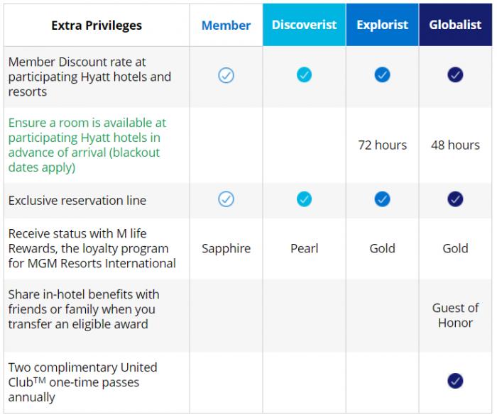 Hyatt World Of Hyatt Elite Tier Offer Extra Benefits